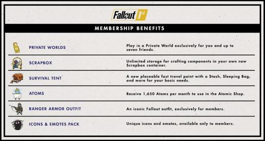 Fallout76_Fallout1st_Benefits.jpg